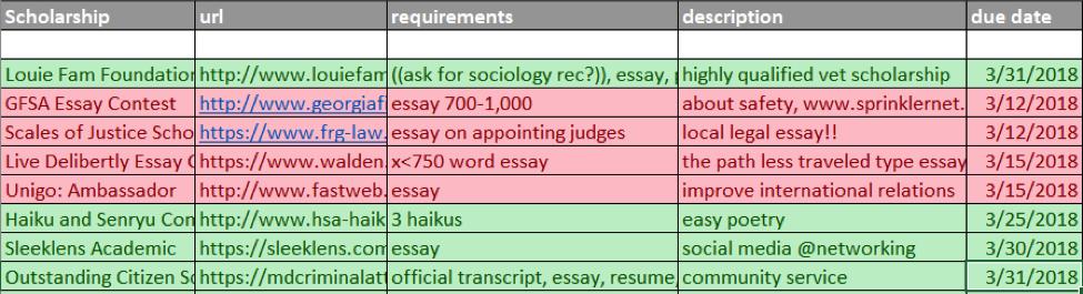 Scholarship Organization Table